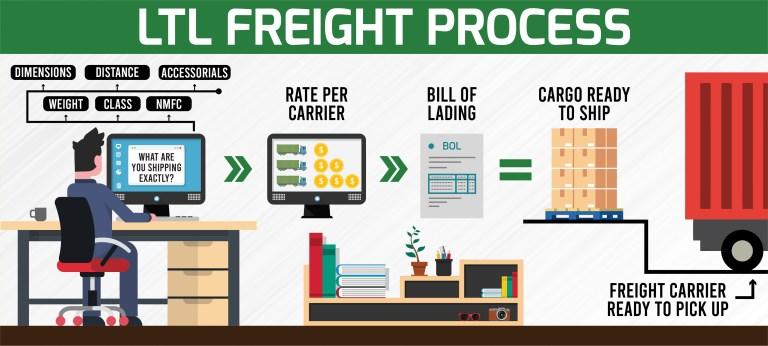 LTL freight process info-graphic
