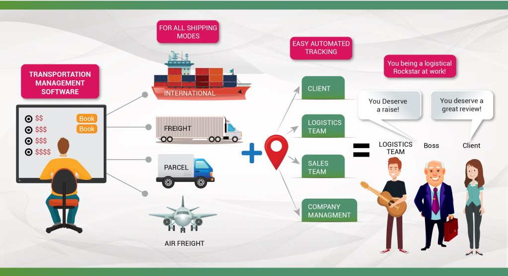 Transportation Management Software for all shipping modes