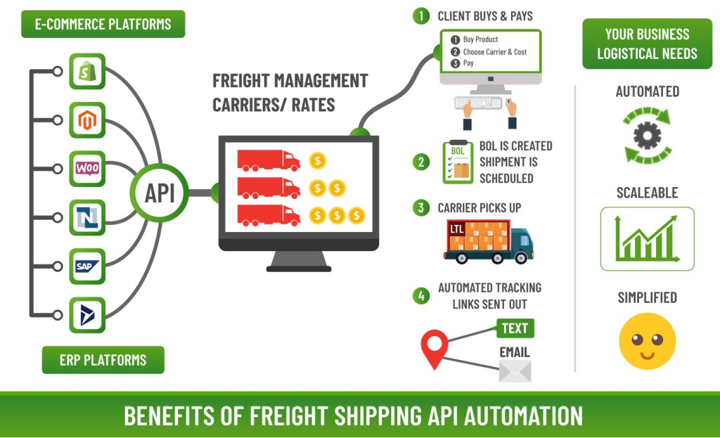 api freight automation apps benefits