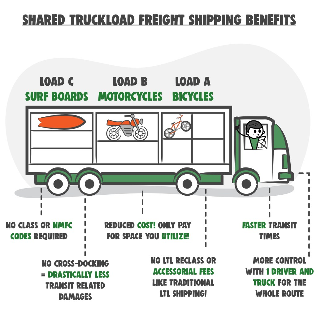 Shared Truckload Freight Shipping Benefits