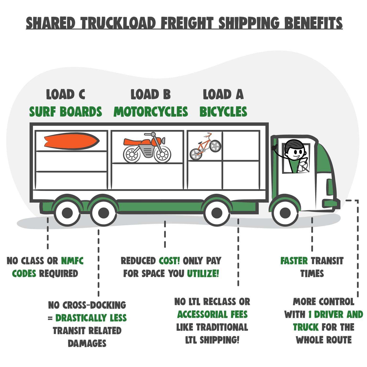 Shared Truckload Benefits
