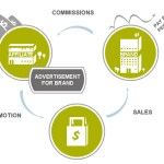 How Can You Succeed With Affiliate Marketing In 2013?