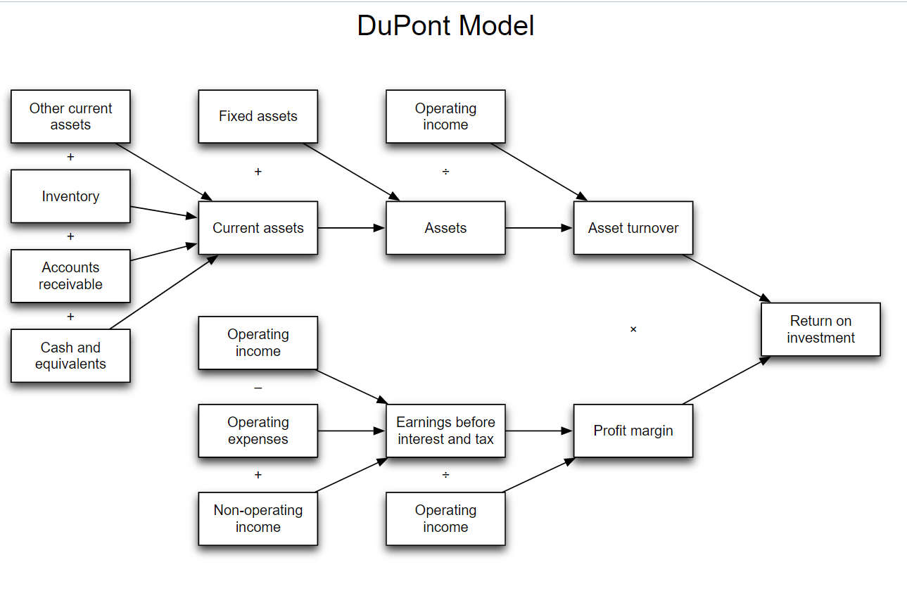 FINANCIAL MANAGEMENT: DuPont Analysis
