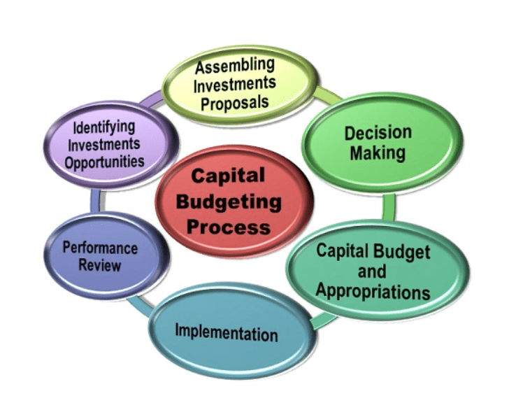 Financial Management: Capital Budgeting Process