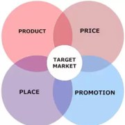 the 4P's - Marketing Mix Diagram