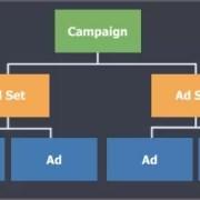 Ad Campaign Structure