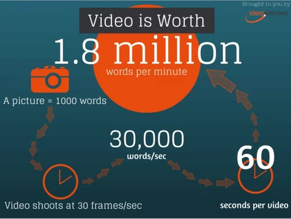 what a video is worth