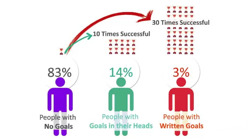success-when-goals-are-written-out