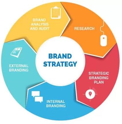 brand-strategy-wheel