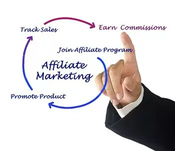 Affiliate Marketing Lifecycle