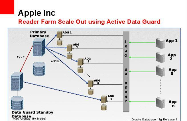 oracle database 11g architecture diagram with explanation lazy boy recliner mechanism apple s dataguard easyoradba