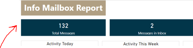 Top-right corner of a report with two data cards.