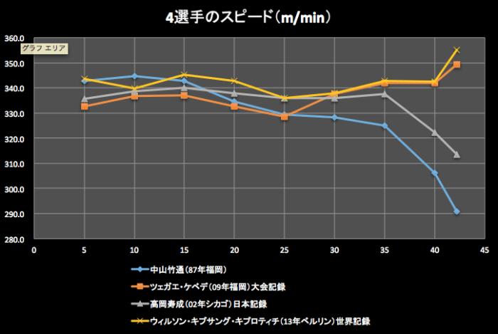 4選手のスピード(m/min)