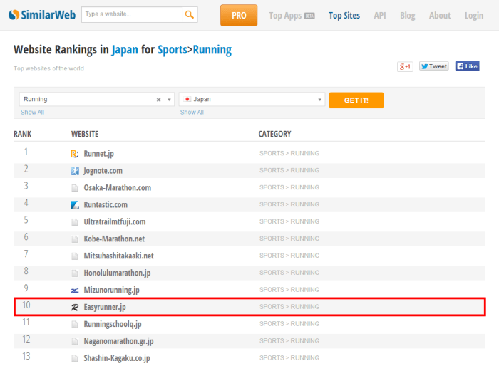 Top 100 Sports   Running Websites in Japan by SimilarWeb