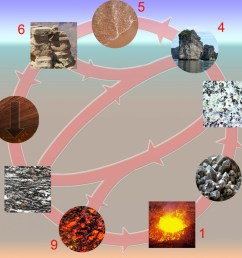 Fun Rock Cycle Facts for Kids [ 1034 x 1200 Pixel ]