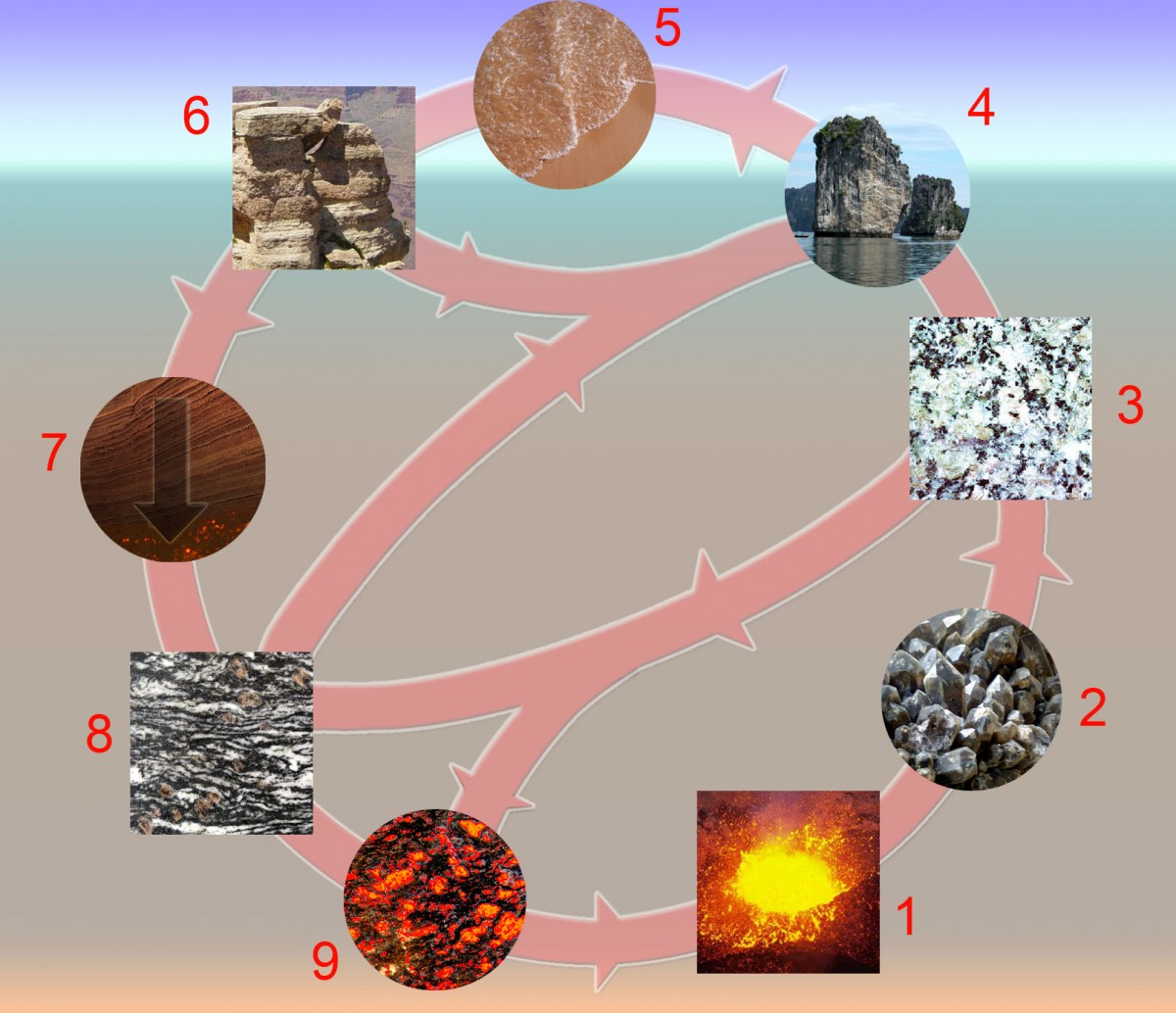 hight resolution of Fun Rock Cycle Facts for Kids