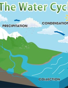 Water cycle diagram also unmasa dalha rh unmasadalhaspot