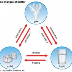 States Of Matter Change Diagram Ford F350 7 Pin Trailer Wiring Facts About Easy Science For Kids Changes In Phases Image