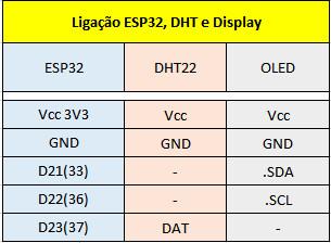 ESP32 Lab 01 – Display OLED, sensor DHT22 e hora via NTP