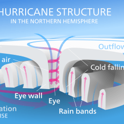 Hurricane Formation Diagram Reese Trailer Hitch Wiring Cyclone