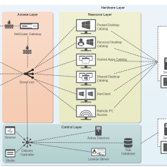 Diagram Of Hypervisor Xlr To Trs Wiring Installing And Configuring Citrix Xenapp 7