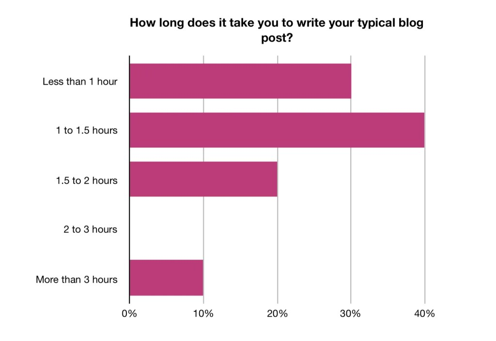 How long to write a blog post?