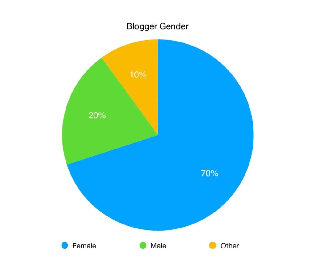 Blogger Gender