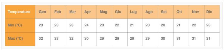 tabella sole e temperature zanzibar