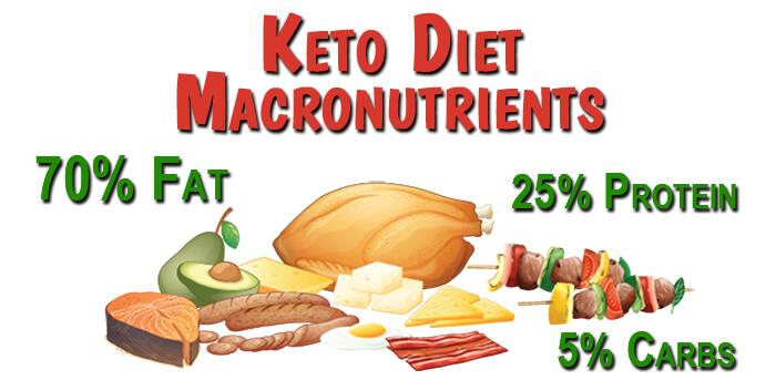 Keto Diet Macronutrients