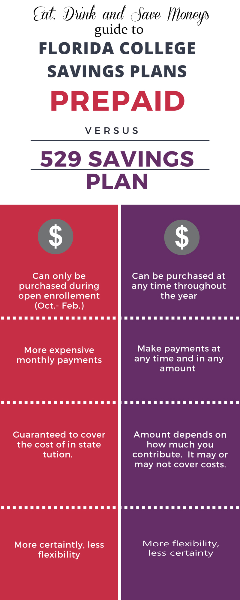 Florida prepaid college savings plan infographic