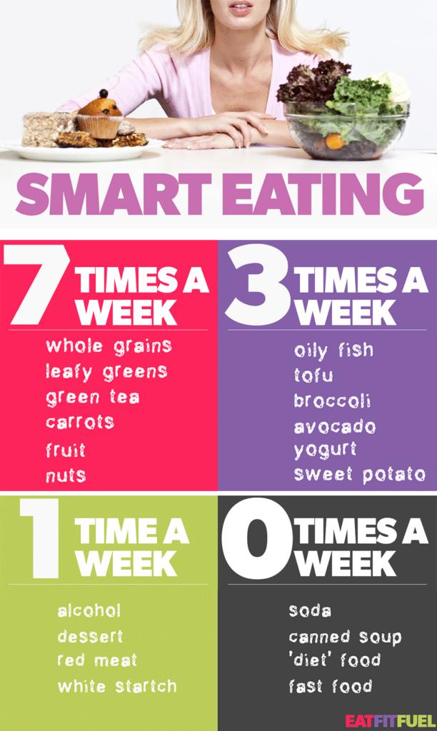 smart-eating-times-a-week