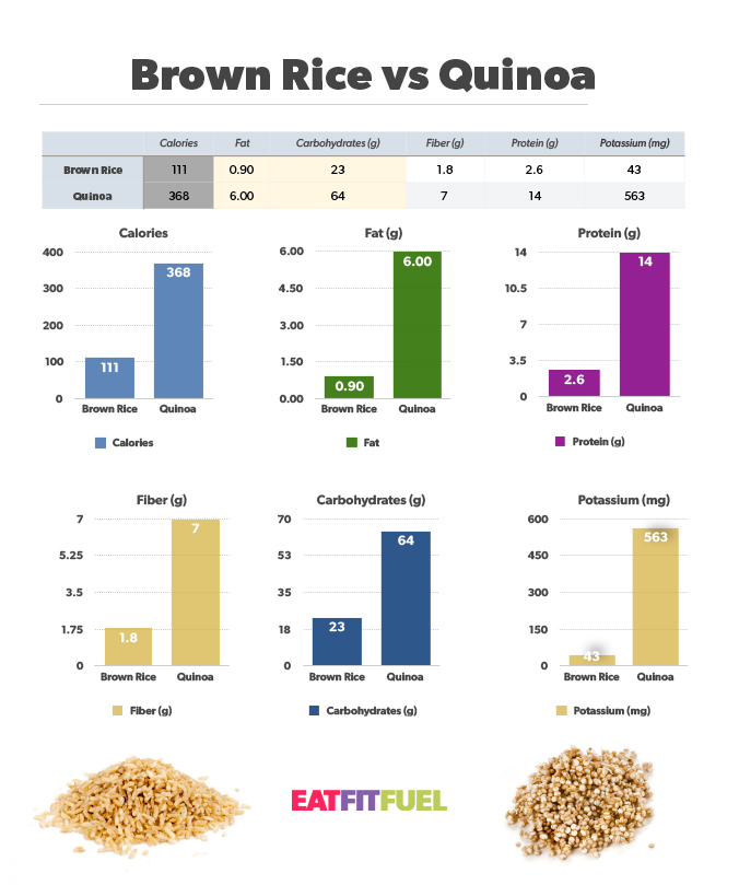 Brown-Rice-vs-Quinoa-v5