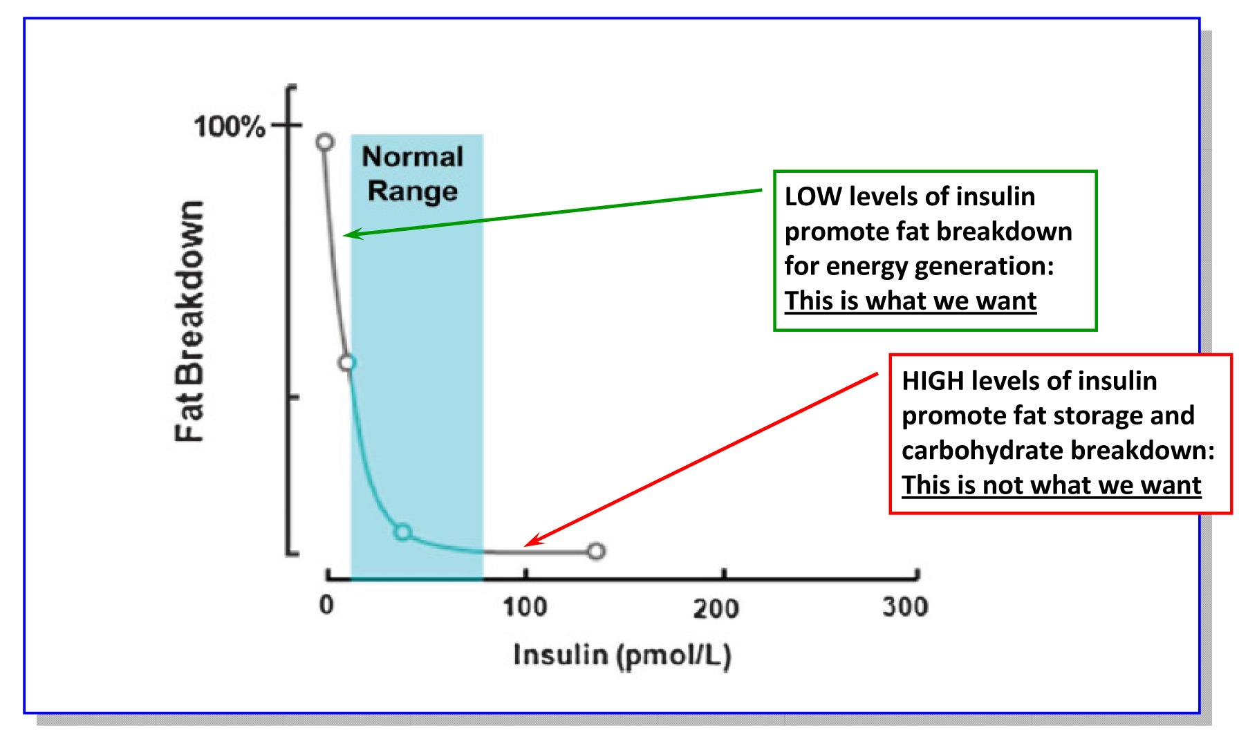 hight resolution of insulin resistance