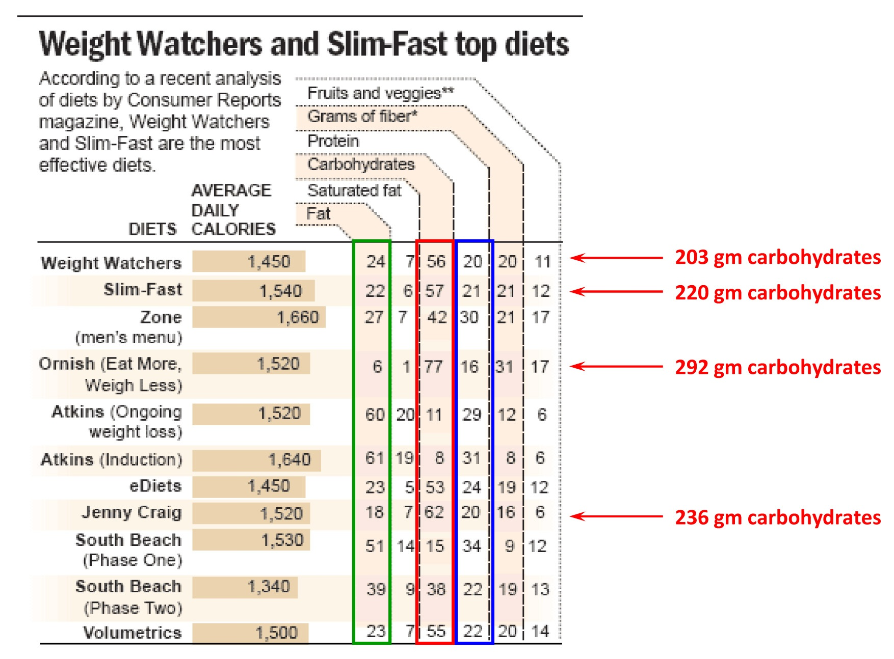 weight watchers how does work