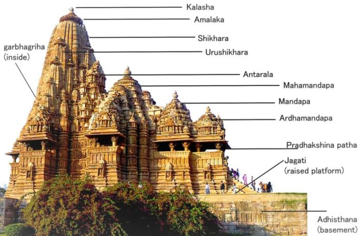 Hindu-Temple-Structure-800x520