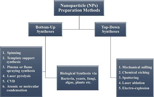 Nanoparticle Dispersion Methods 500p