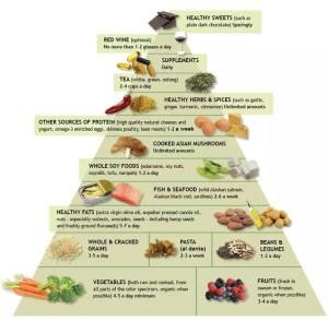 healthy foods pyramid