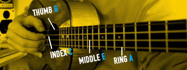 how to fingerpick a ukulele