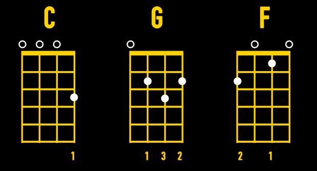 basic ukulele chords