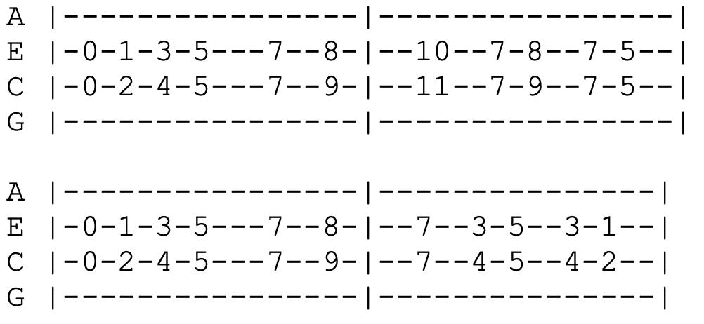rugrats main theme ukulele tabs