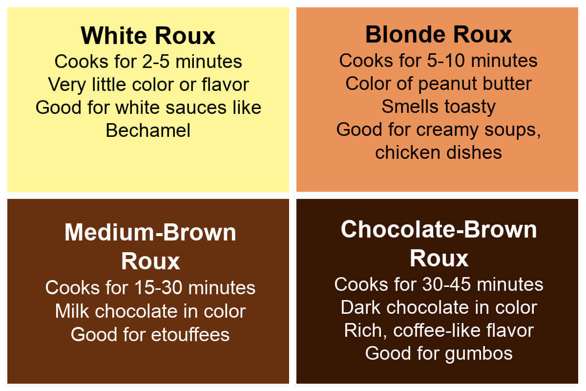 Infographic of the different colors of roux and how to use them