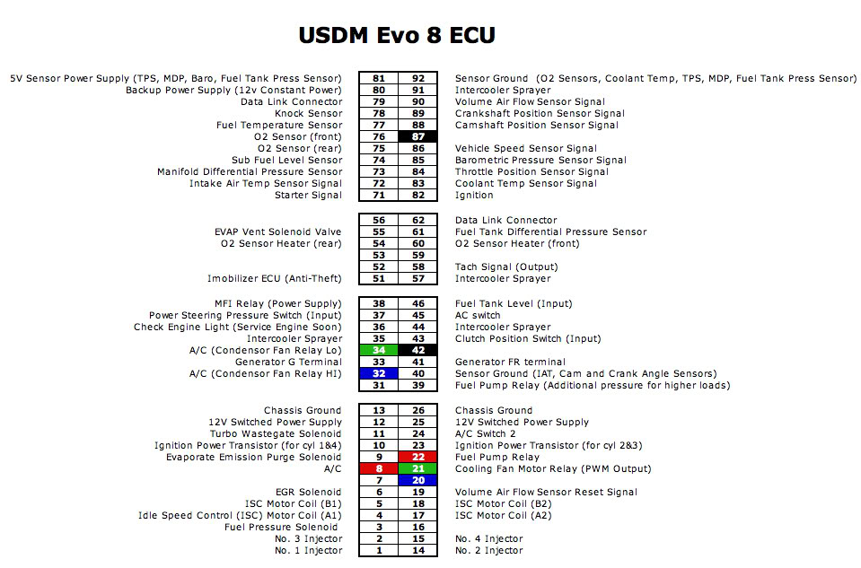 evo 8 ecu wiring diagram