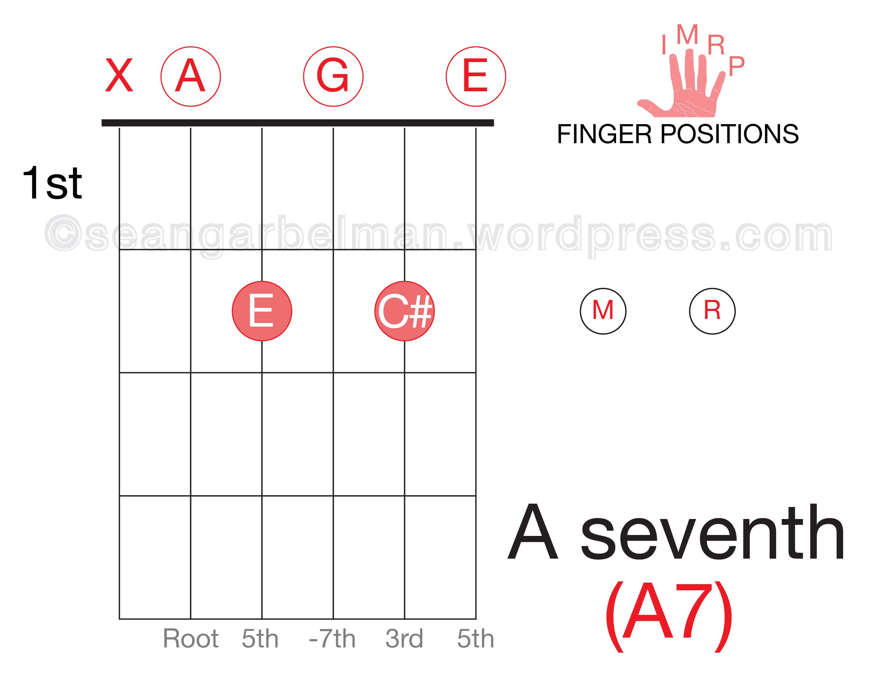 easy two finger open chords eat sleep guitar. Black Bedroom Furniture Sets. Home Design Ideas