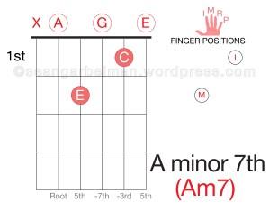 Guitar Am7-01
