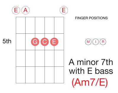 Learn-Guitar-Chords-Seventh-A-Minor-Am7-Seventh-Inversion