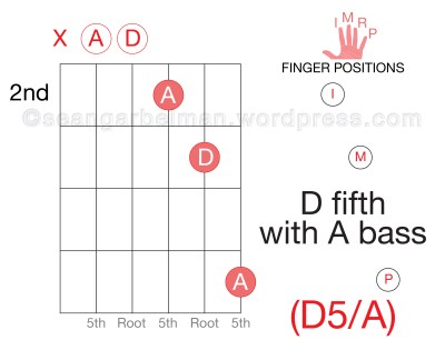 Learn-Guitar-Chords-Triad-D-Five-Inversion