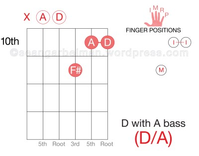 Learn-Guitar-Chords-Triad-D-Major-Inversion