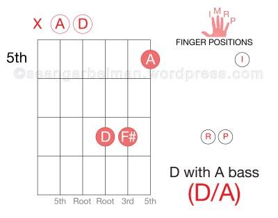 Learn-Guitar-Chords-Triad-D-Major-Inversion