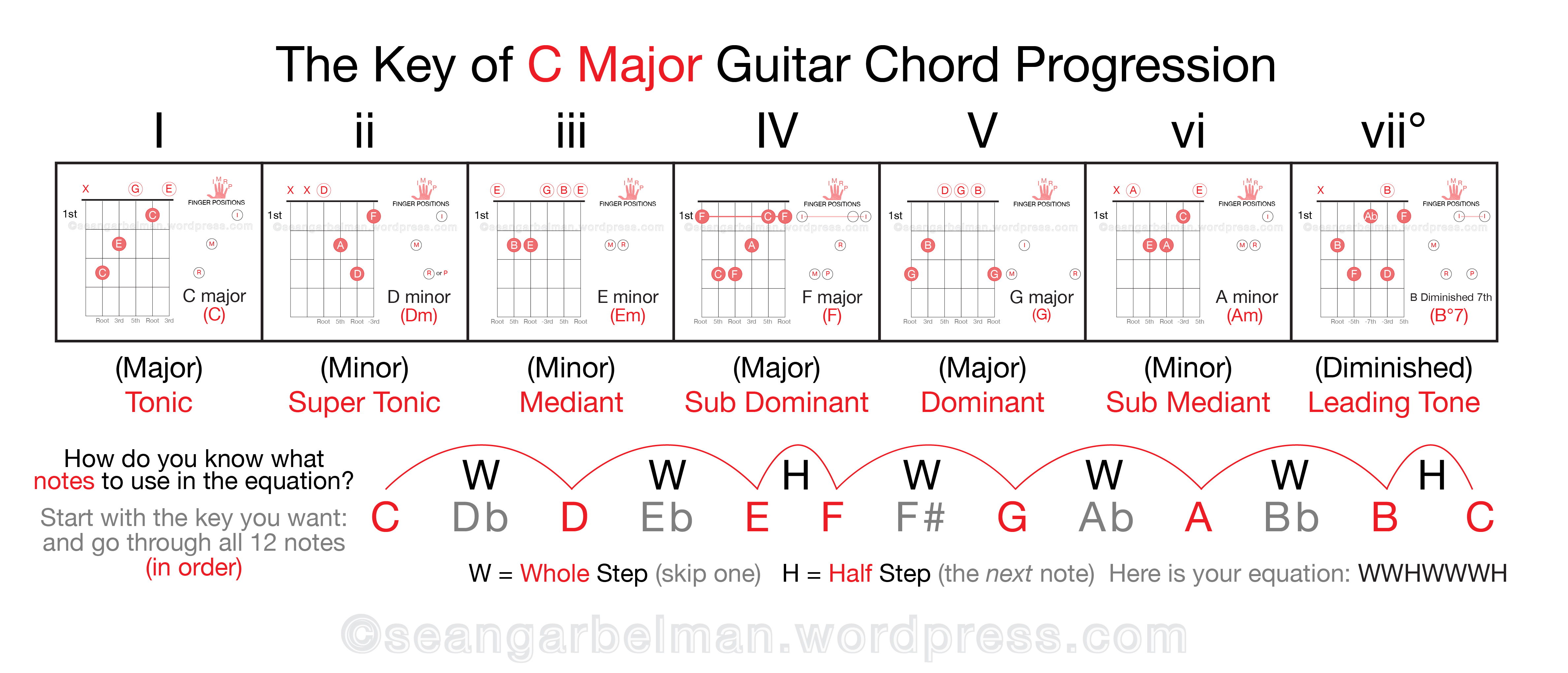 Guitar Key Of C Major Theory 03