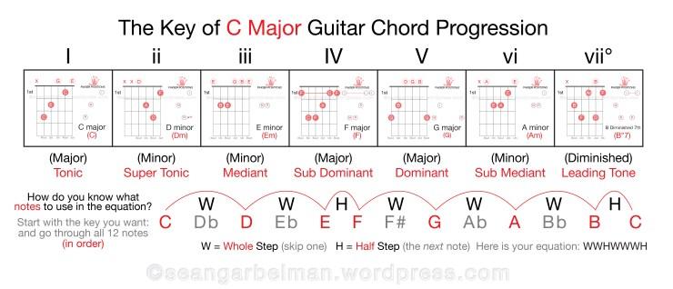 Guitar Key of C major theory-03